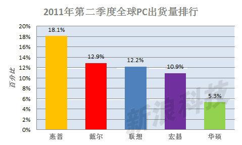 超越宏�成全球第三大PC厂商