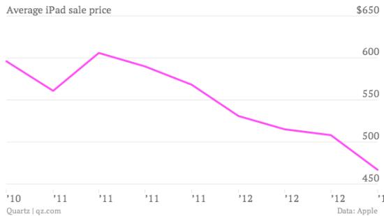 iPad平均售价趋势图