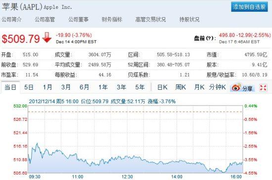 苹果股价盘前跌破500美元