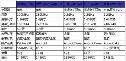五款智能手表参数对比