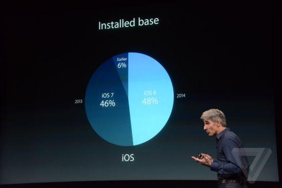 已经有48%的iOS设备升级至了iOS8