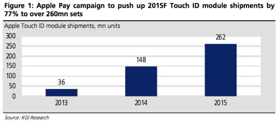 Touch ID预计将在今年出货2.6亿组