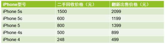 苹果官方二手iPhone售价曝光