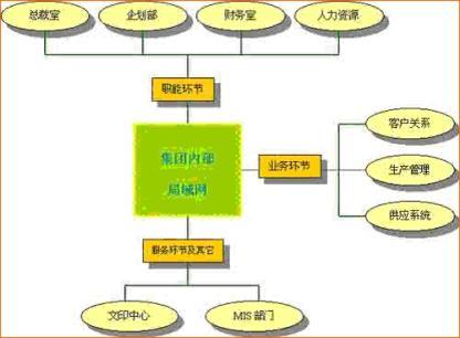 集团办公结构简图