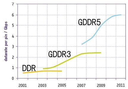拒绝显存瓶颈解读GDDR5显存技术
