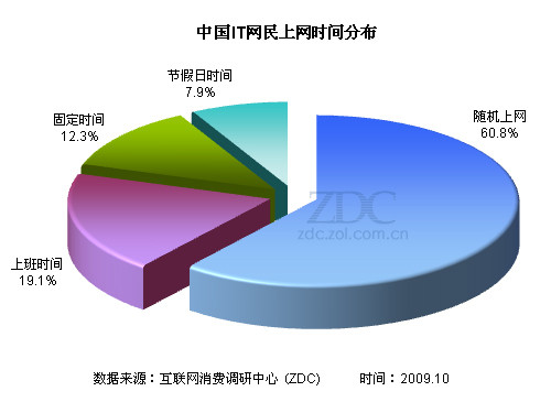 (图) 中国it网民上网时间分布