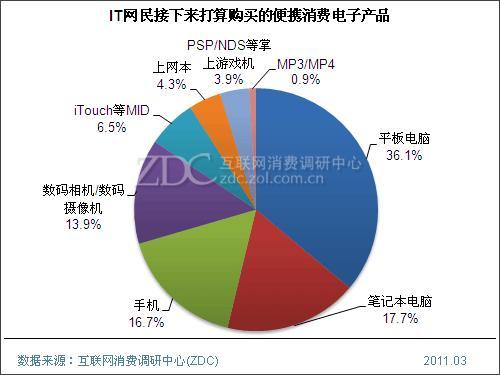 2011年中国便携消费电子产品调查报告