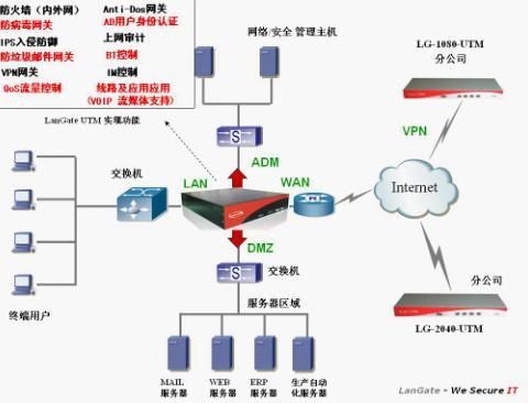 应用langate utm设备保护网络安全