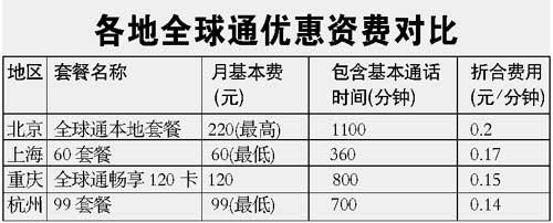 科技时代_北京手机资费下调 八种人对号选择套餐