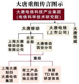 科技时代_传大唐移动将分拆 终端业务划入大唐集团