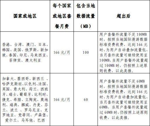 北京联通166元出访数据漫游月套餐资费