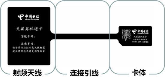 """中国电信手机支付""""一卡通""""产品的工作原理"""