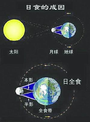 日食七问:为什么日全食10亿年后会消失