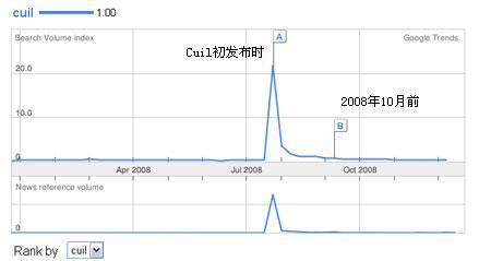 谷歌杀手Cuil市场份额跌至谷底