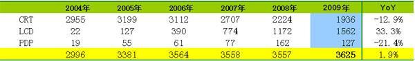 2008年中国彩电市场回顾和展望(2)