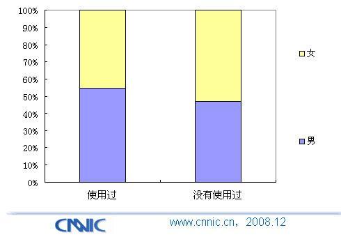 中国手机媒体报告:手机小说用户特征