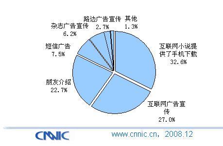 中国手机媒体报告:手机小说用户行为