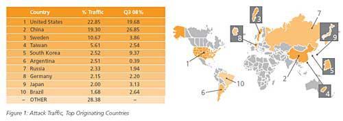 全球10大黑客攻击源:美国居首中国第二(组图)