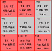 2013癸巳年九宫飞星方位吉凶及化解