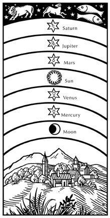 占星的历史与哲学(图片来源于作者博客)