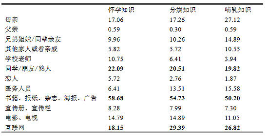 表6-3 生育知识获取的渠道(%)