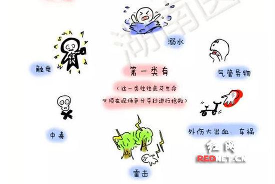 (科普漫画:儿童意外伤害按其轻重重要分为三类之第一类。)