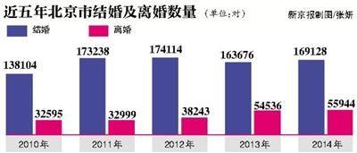 近五年北京市结婚及离婚数量