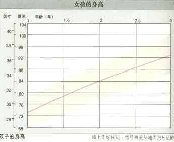 女孩健康生长曲线图(上)图片