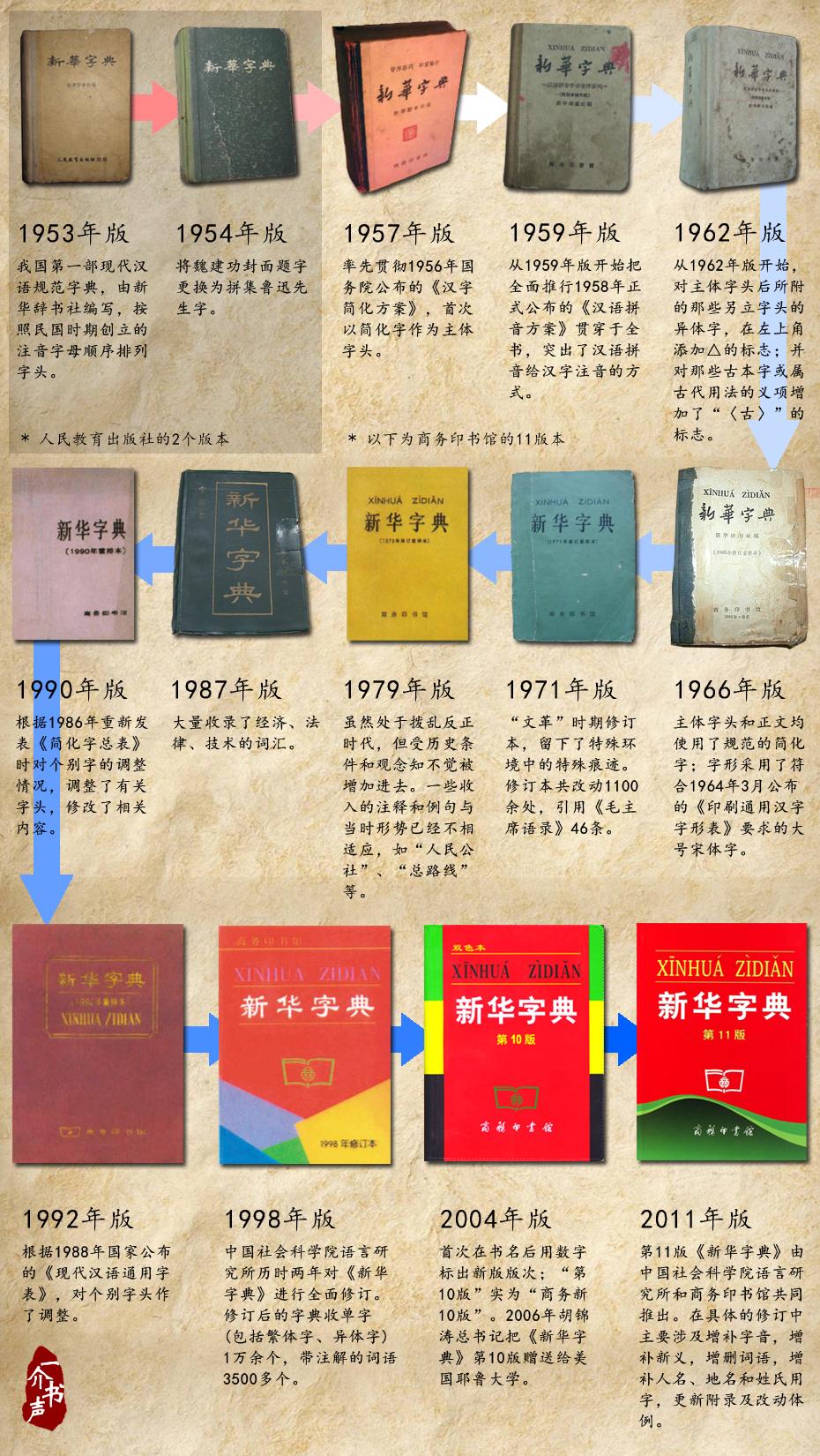 《新华字典的前世今生》