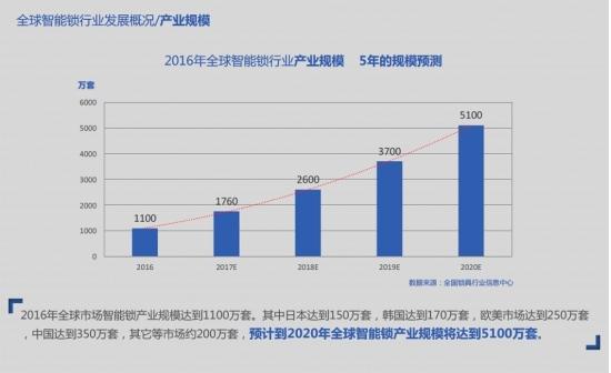智能锁市场分析:中国潜力最大 韩国品牌最成熟