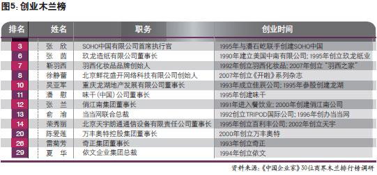 《中国企业家》重新发现:她们的铁腕与柔情