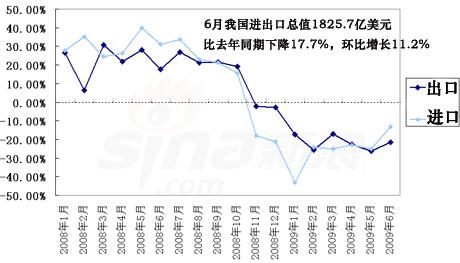海关总署:6月进出口总值降17.7% 环比增长