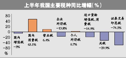 中国半年录得财政收入近3万4千亿 增幅逐月回升