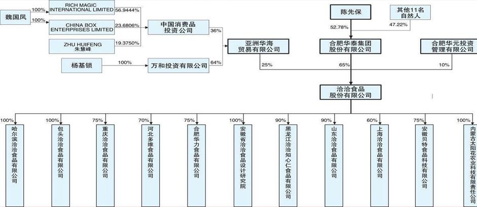 led产业链结构图_led产业链分析