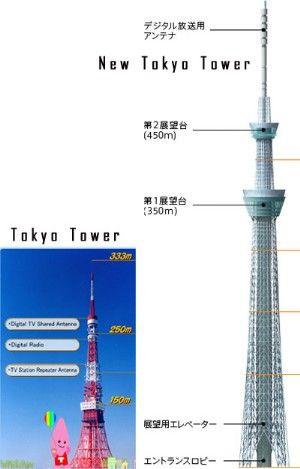 天空树铁塔概念图
