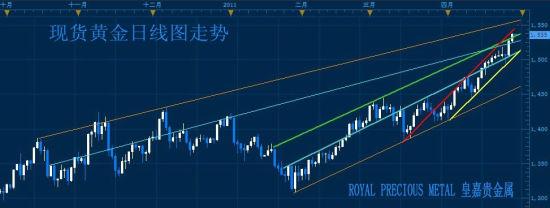 美国经济增长放缓 黄金冲高不排除诱多可能_黄