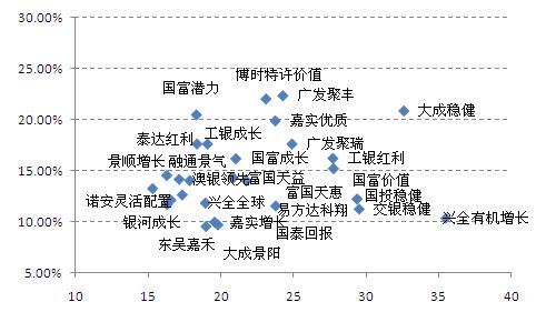 图表3:结合基金选股能力和风格进行选择