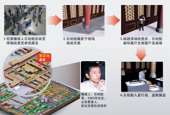 5月17日,北京市公安局召开新闻发布会,将找回的6件被盗物品发还给故宫博物院 游客好奇地打量故宫未开放的区域