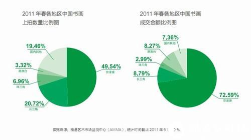 图1 京津塘地区中国书画拍卖行情火爆