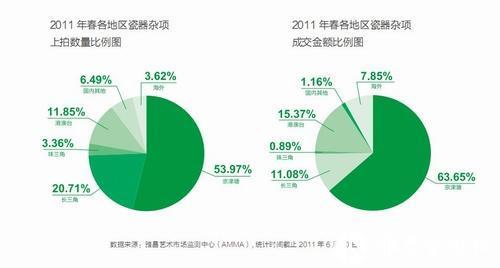 图4 2011年春,港澳台瓷杂拍卖优势下降