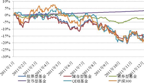2011年以来各类基金指数表现