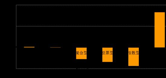 分类基金业绩表现