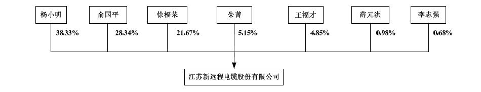 新远程电缆上市前股权结构图