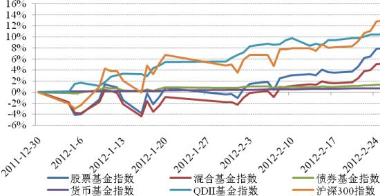 2012年以来各类基金指数表现