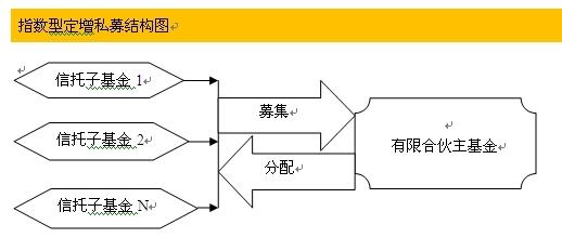 指数型定增私募结构图