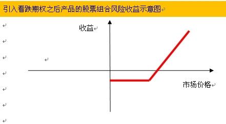 引入看跌期权之后产品的股票组合风险收益示意图