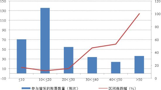 不同规模发行比例定增股票区间收益率