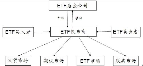 图2 ETF做市商地位与作用
