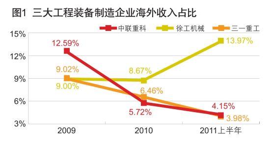 图1 三大工程装备制造企业海外收入占比