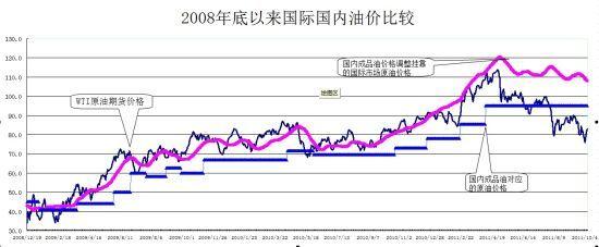 2008年底以来国际国内油价比较